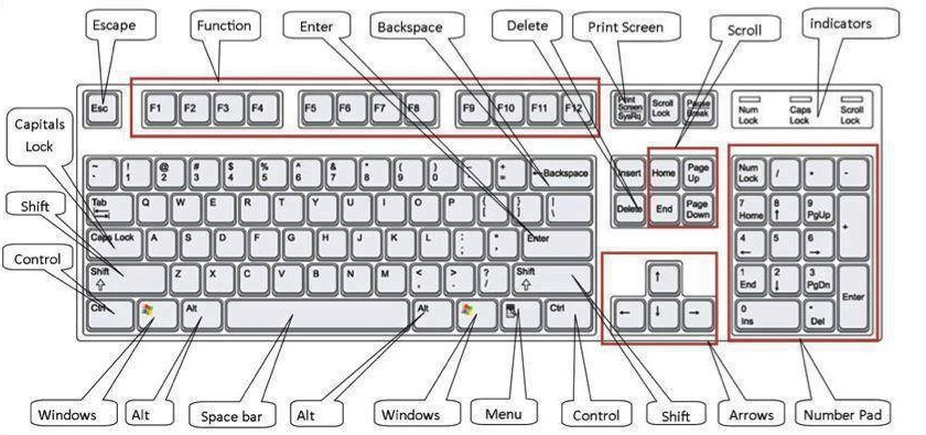 More Than 100 Microsoft Windows Keyboard Shortcuts